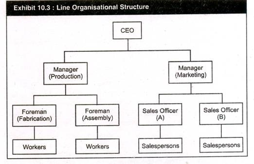 organizational behavior line management That triggers the employee's deviant behavior line unfair treatment, organizational culture and climate, as well as supervisory behavior among the organizational factors that world academy of science, engineering and technology international journal of economics and management engineering vol:10, no:3, 2016 993.